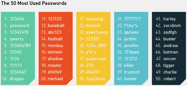 Popular Excel Password